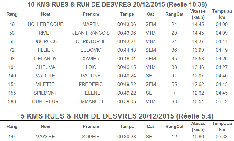 Rues and run