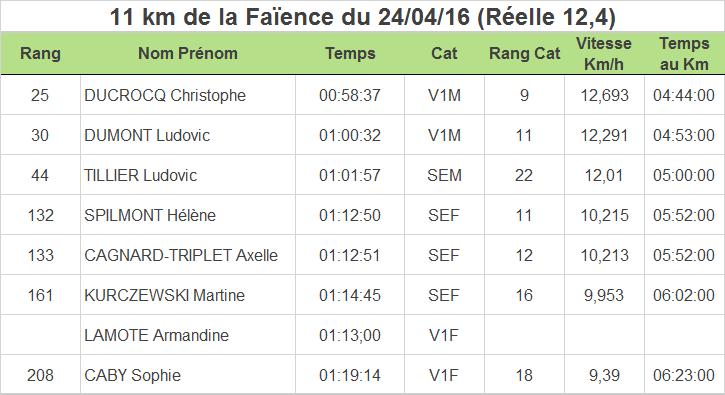 Resultats-Wimereux-Running-Club-11km-desvres