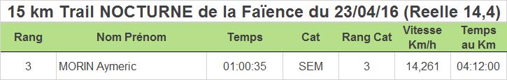 Resultats-Wimereux-Running-Club-15km-desvres