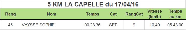 Resultats-Wimereux-Running-Club-5km-La-Capelle
