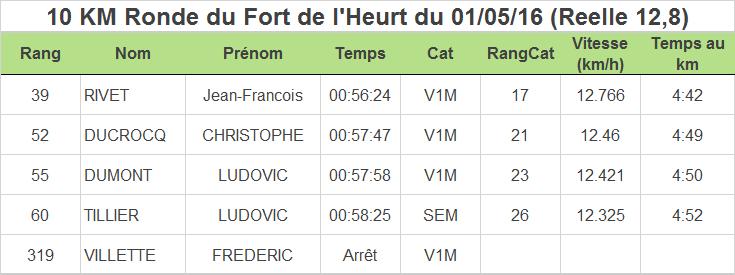 Resultats-Wimereux-Running-Club-10km-le-portel